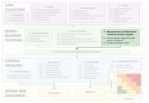 7 Measurement And Observation Trends For Forensic Analysis Seismic Risk Management Process